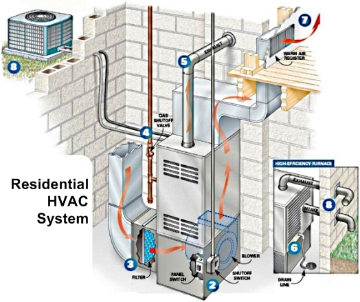A Deeper Look at Residential HVAC Systems