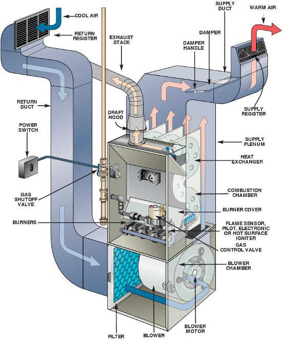 Components of a gas furnace
