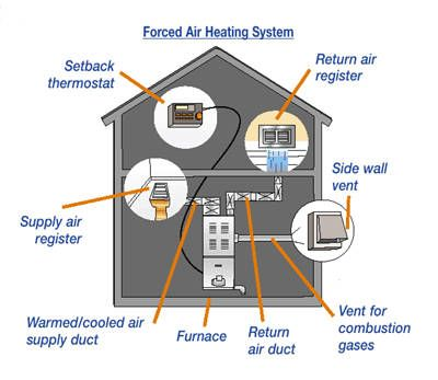 forced air heating system